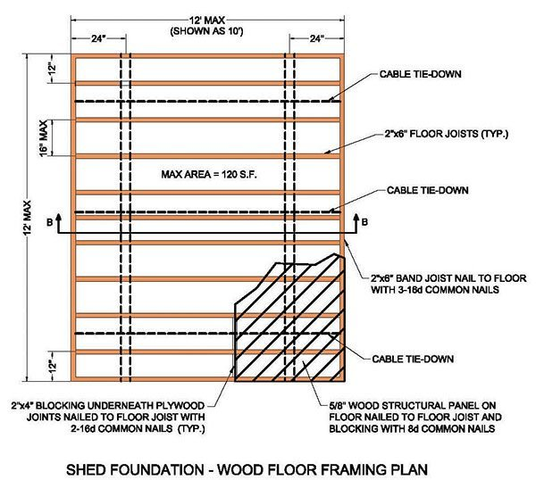 12 215 12 Garden Shed Plans Amp Blueprints For A Durable Wooden Shed